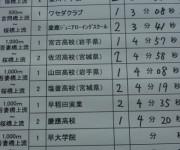 記録は山田高校4分08秒93